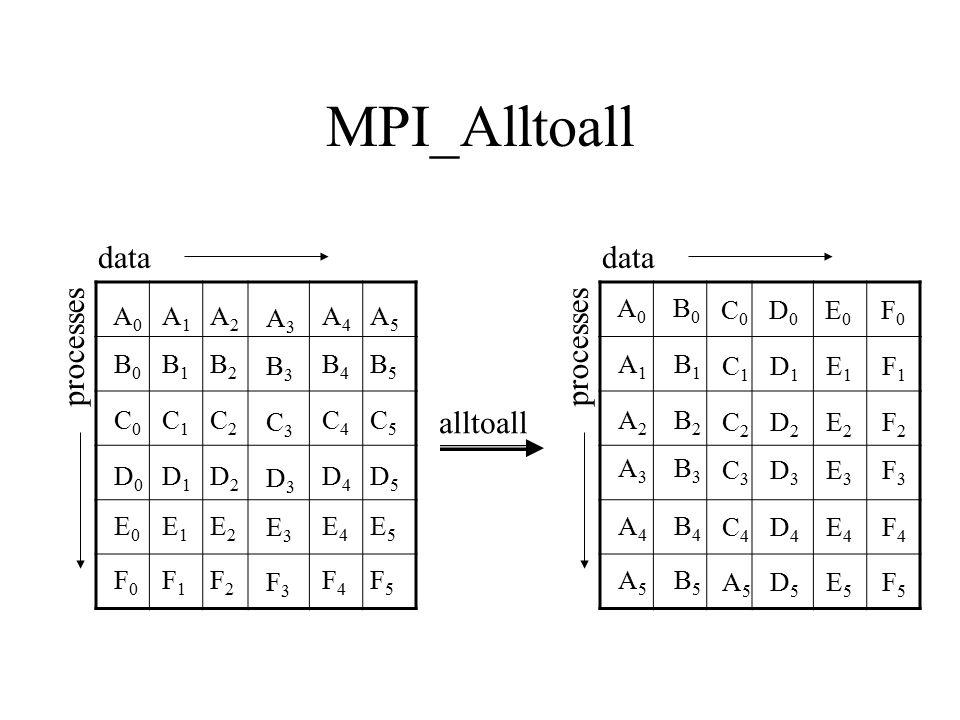 MPI_Alltoall data data processes processes alltoall A0 B0 C0 D0 E0 F0