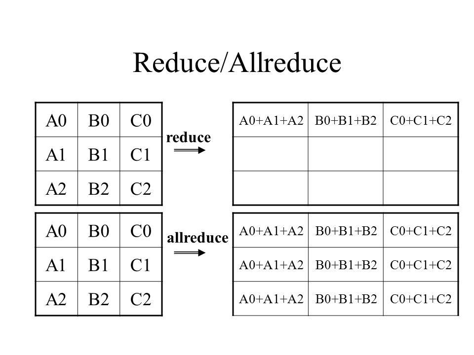 Reduce/Allreduce A0 B0 C0 A1 B1 C1 A2 B2 C2 A0 B0 C0 A1 B1 C1 A2 B2 C2