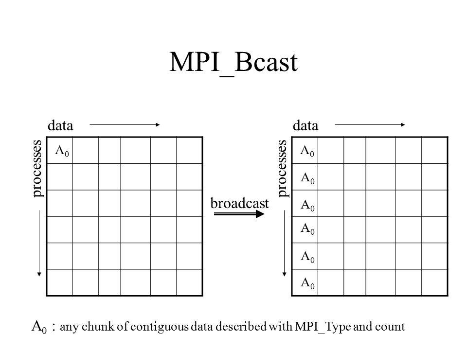 MPI_Bcast data data processes processes broadcast