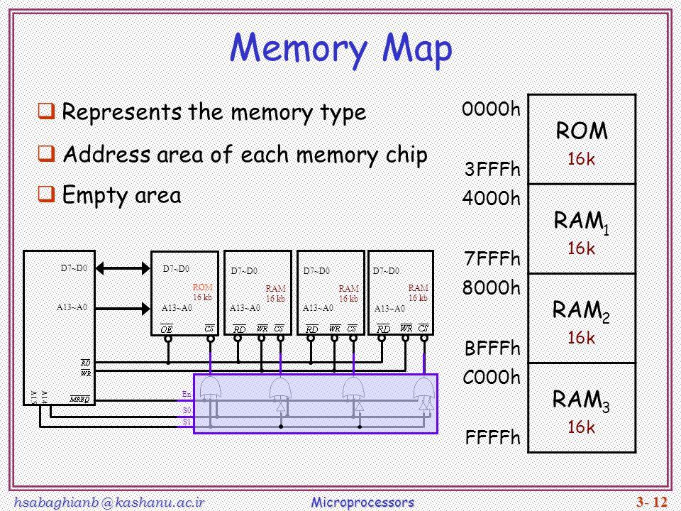 Memory Map ROM Represents the memory type RAM1