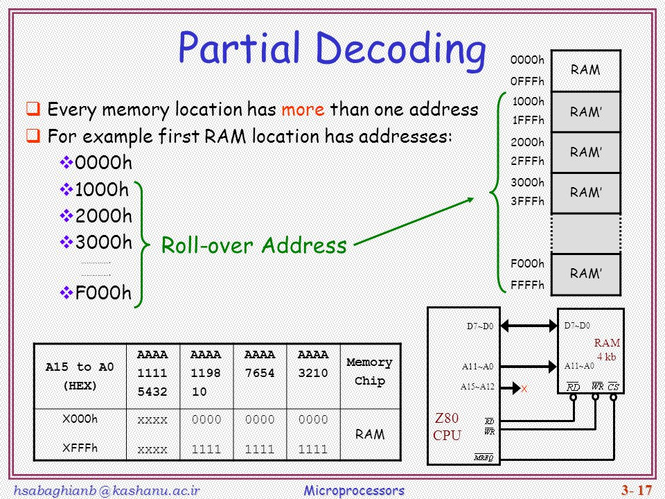 Partial Decoding Roll-over Address