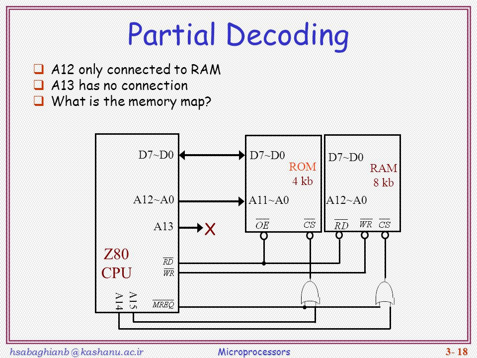Partial Decoding X Z80 CPU A12 only connected to RAM