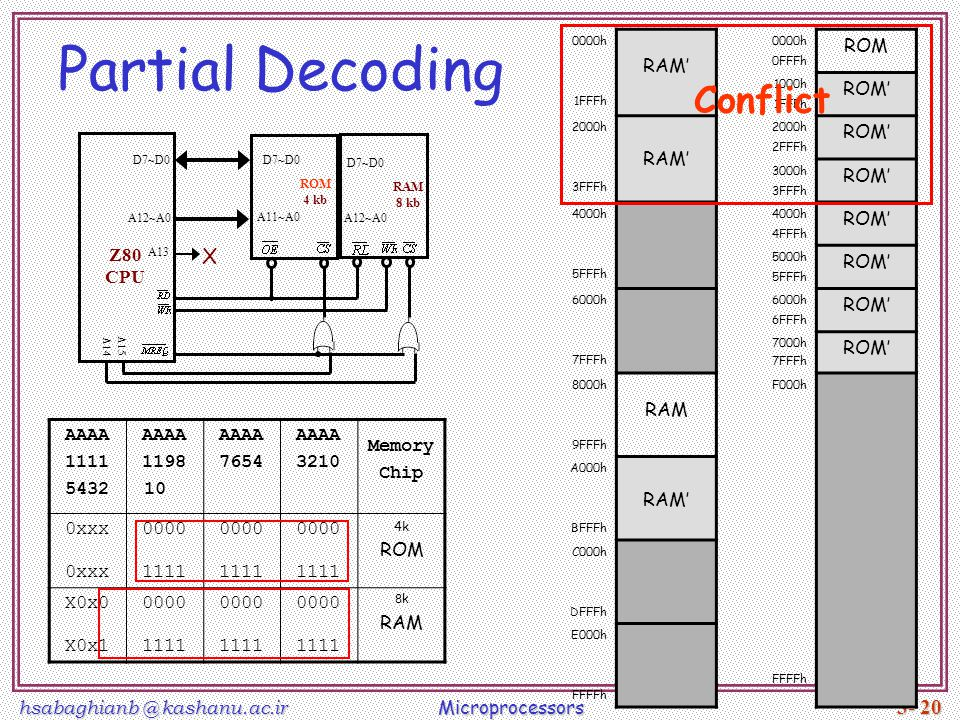 Partial Decoding Conflict X RAM' ROM ROM' RAM Z80 CPU AAAA 1111 5432