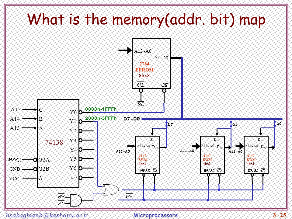 What is the memory(addr. bit) map