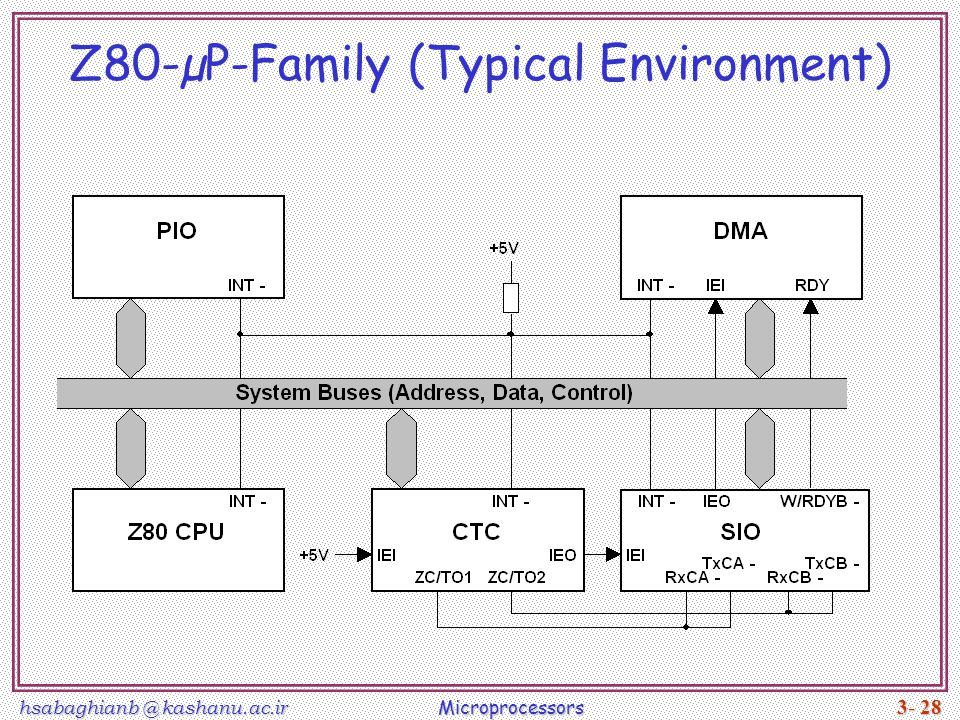 Z80-µP-Family (Typical Environment)