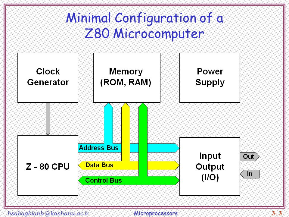Minimal Configuration of a Z80 Microcomputer