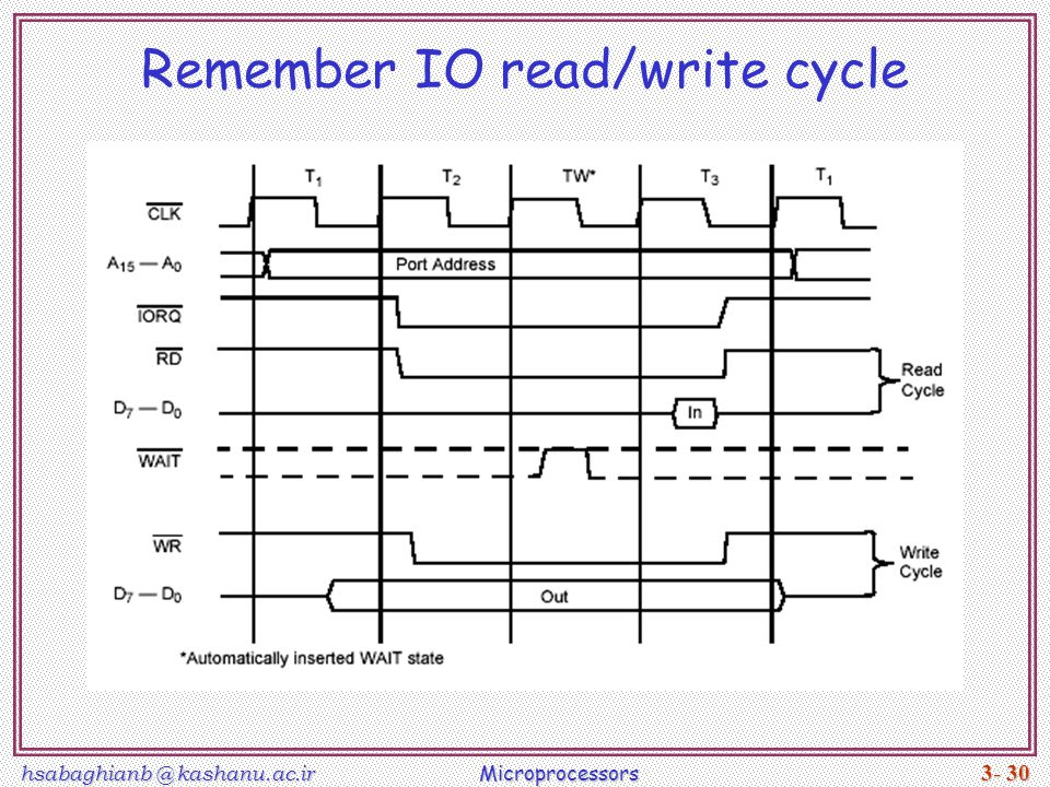 Remember IO read/write cycle