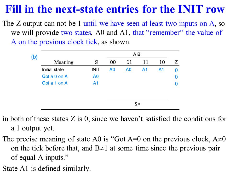 Fill in the next-state entries for the INIT row