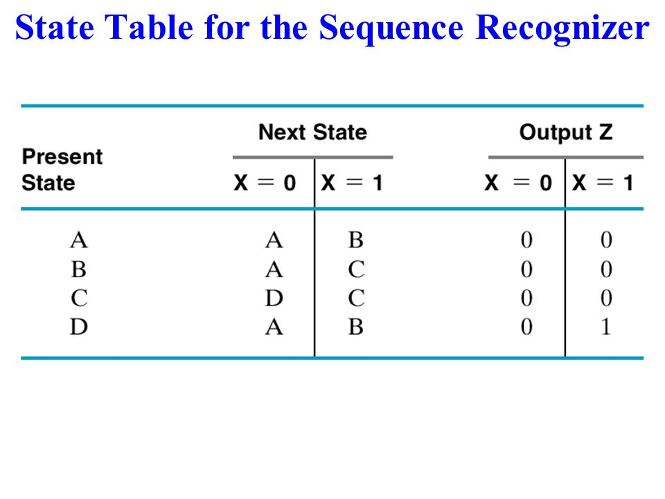 State Table for the Sequence Recognizer
