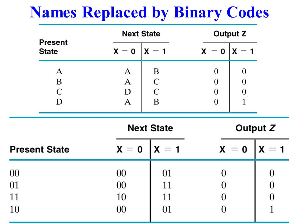 Names Replaced by Binary Codes