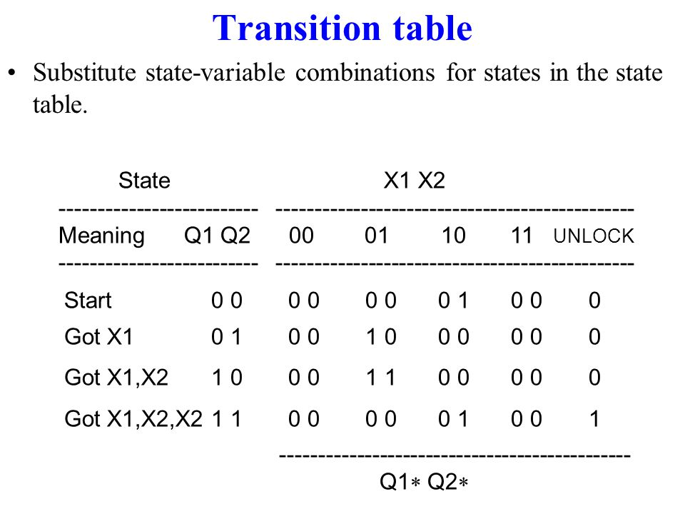 Transition table Substitute state-variable combinations for states in the state table. State X1 X2.