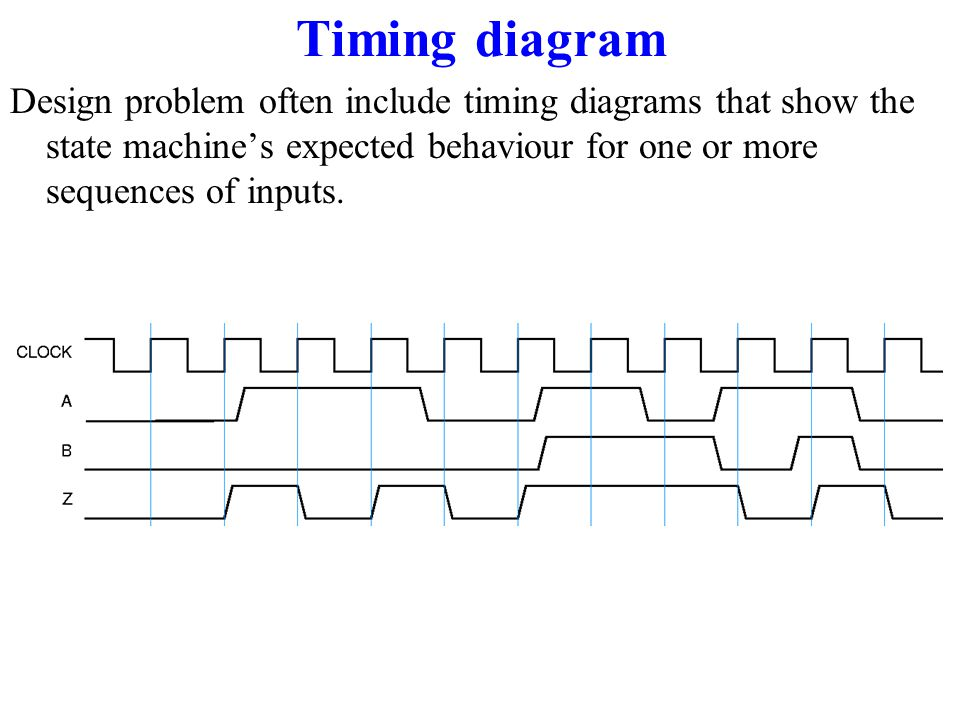 Timing diagram Design problem often include timing diagrams that show the state machine's expected behaviour for one or more sequences of inputs.