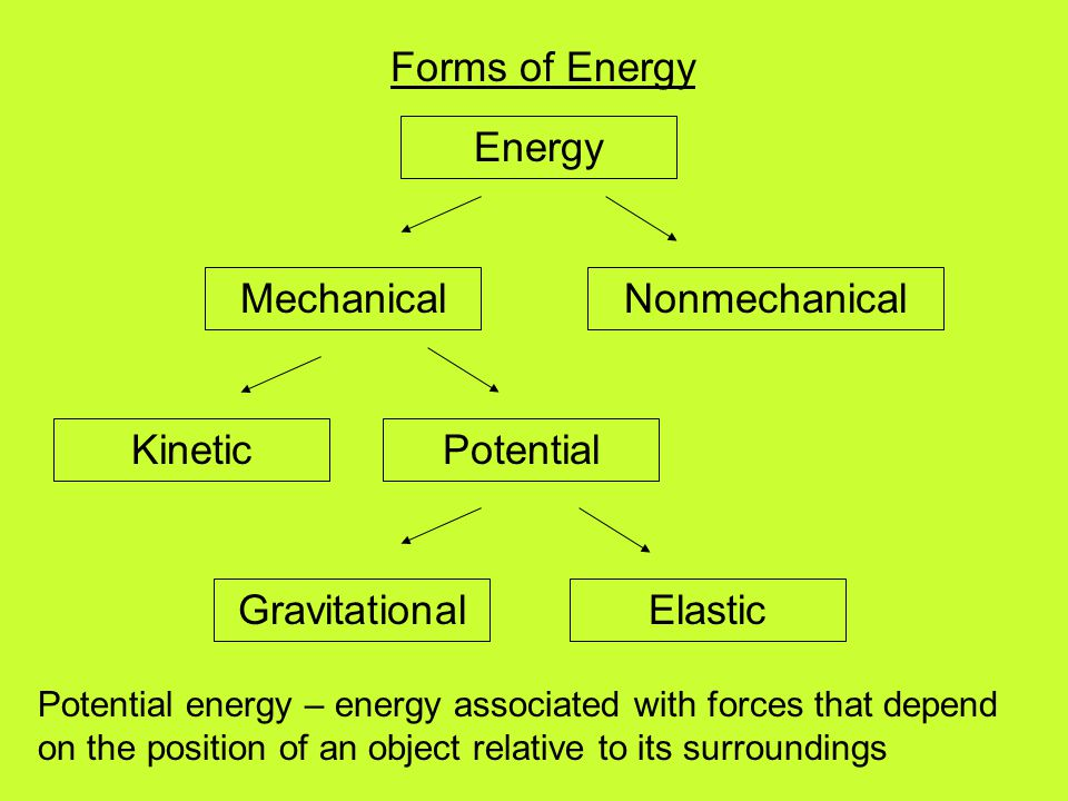 Forms of Energy Energy Mechanical Nonmechanical Kinetic Potential