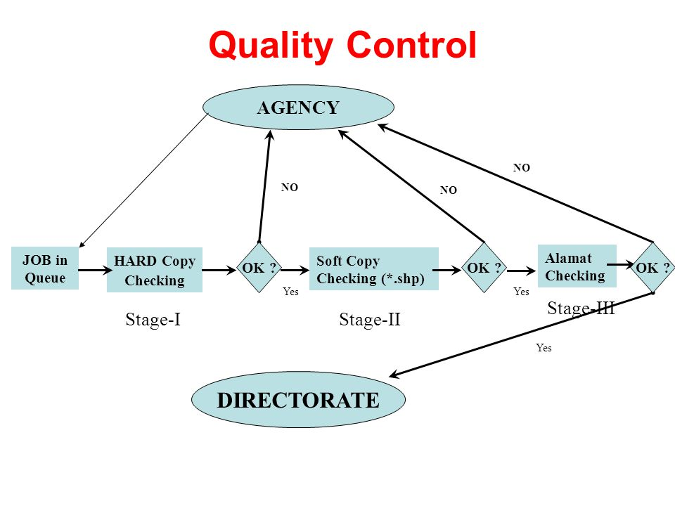Quality Control DIRECTORATE AGENCY Stage-III Stage-I Stage-II OK