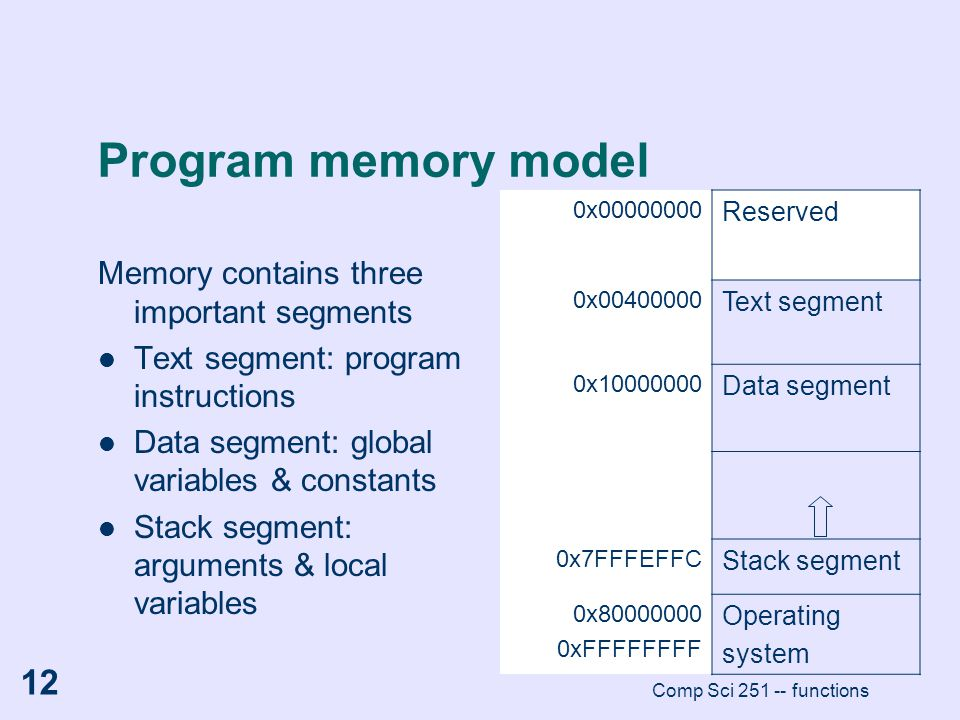 Program memory model Memory contains three important segments