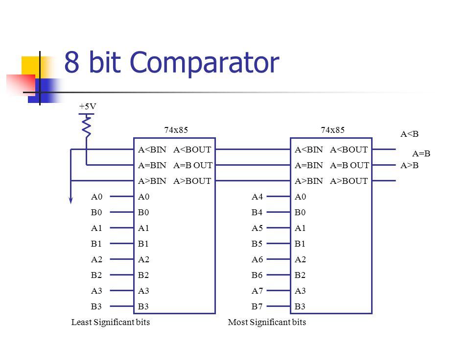 8 bit Comparator +5V 74x85 74x85 A<B A<BIN A<BOUT A<BIN