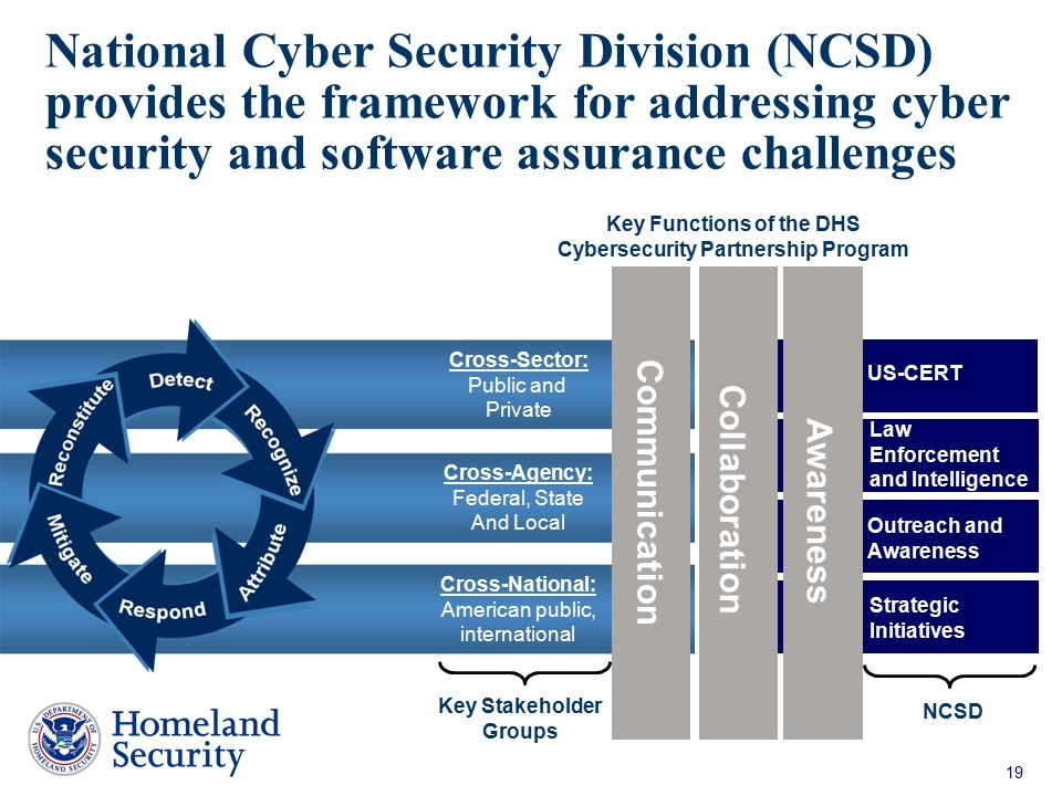 National Cyber Security Division (NCSD) provides the framework for addressing cyber security and software assurance challenges