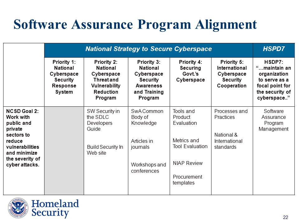 Software Assurance Program Alignment