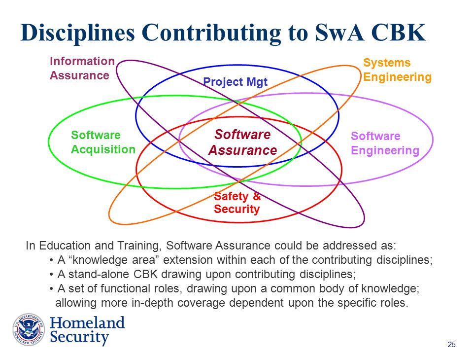Disciplines Contributing to SwA CBK