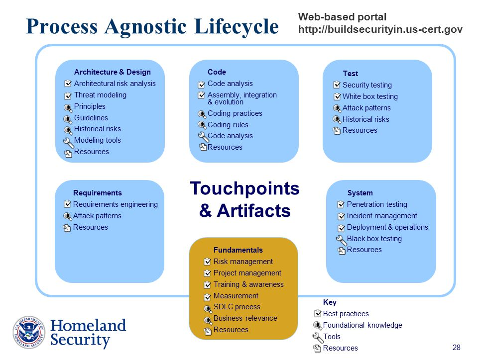 Process Agnostic Lifecycle