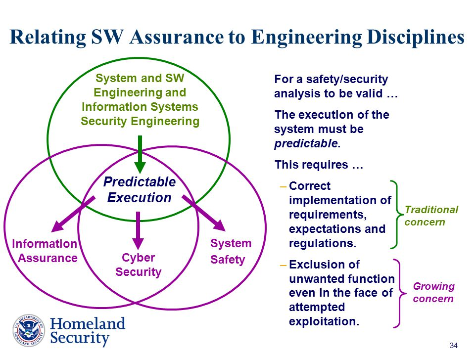 Relating SW Assurance to Engineering Disciplines
