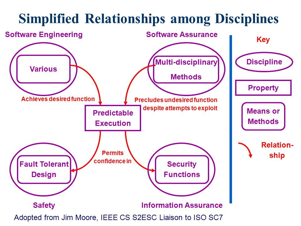 Simplified Relationships among Disciplines