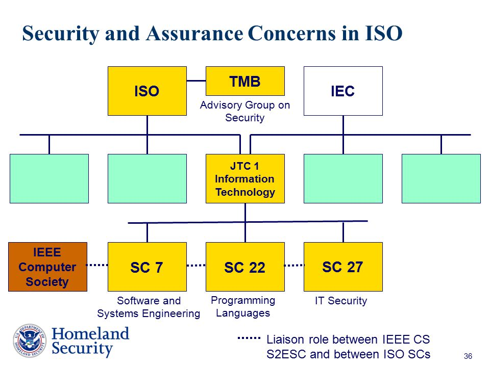 Security and Assurance Concerns in ISO
