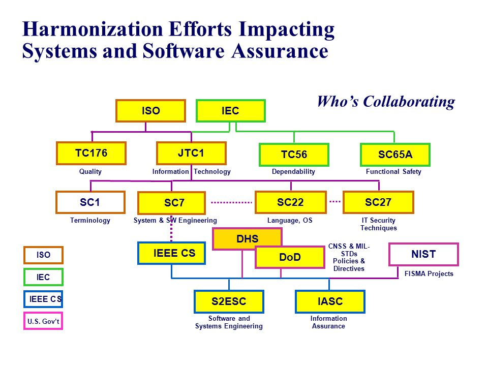 Harmonization Efforts Impacting Systems and Software Assurance
