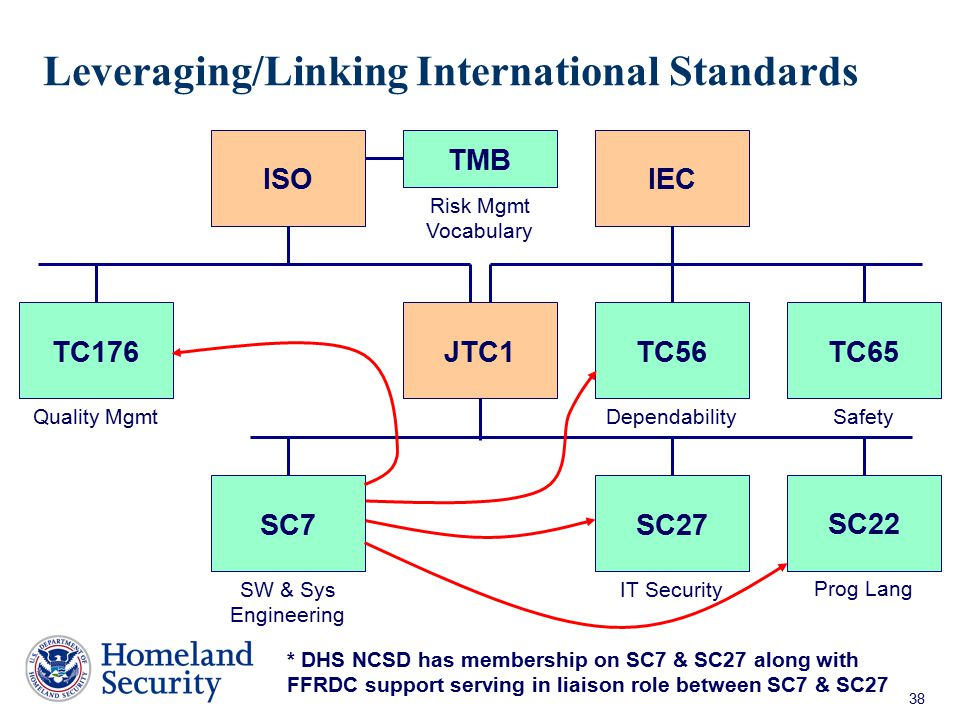 Leveraging/Linking International Standards
