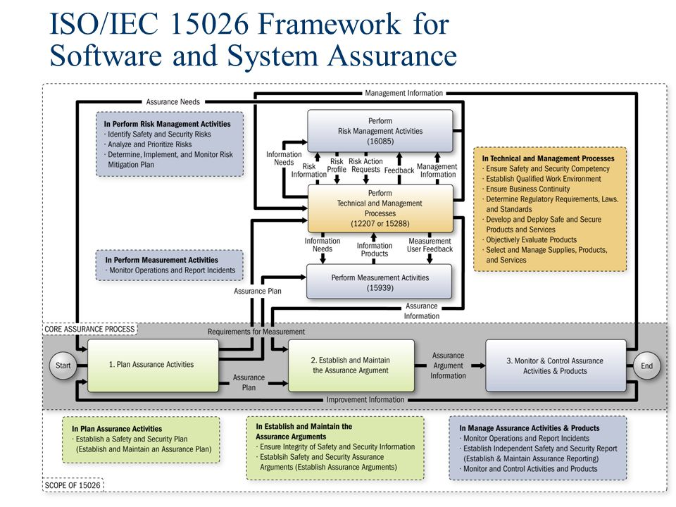 ISO/IEC 15026 Framework for Software and System Assurance