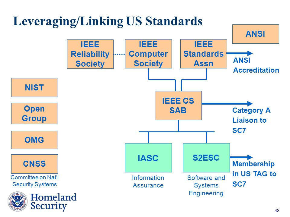 Leveraging/Linking US Standards