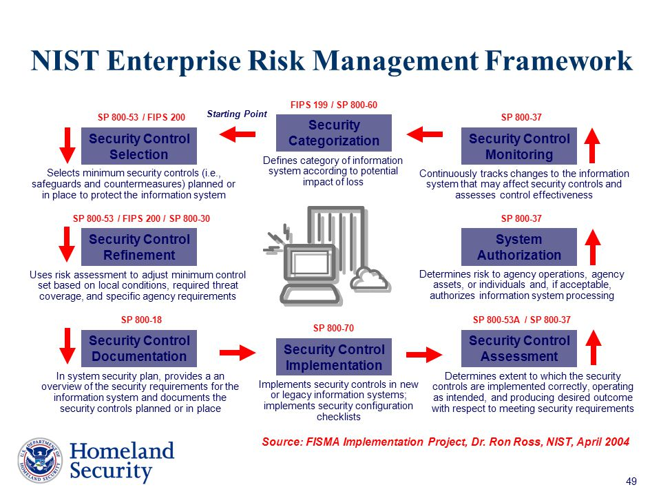 NIST Enterprise Risk Management Framework