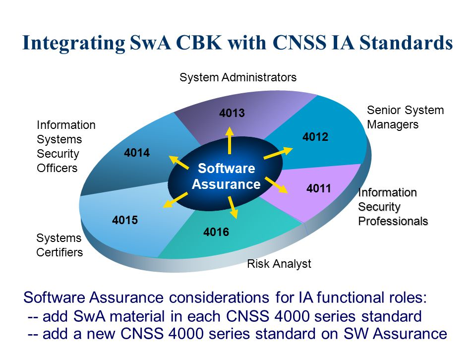 Integrating SwA CBK with CNSS IA Standards