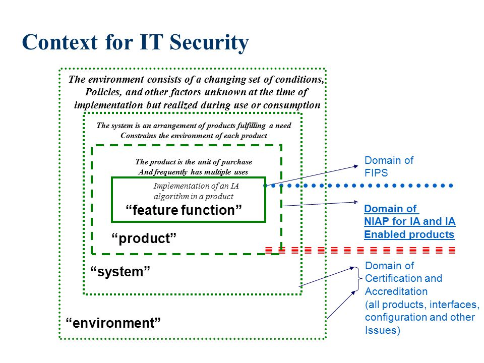Context for IT Security