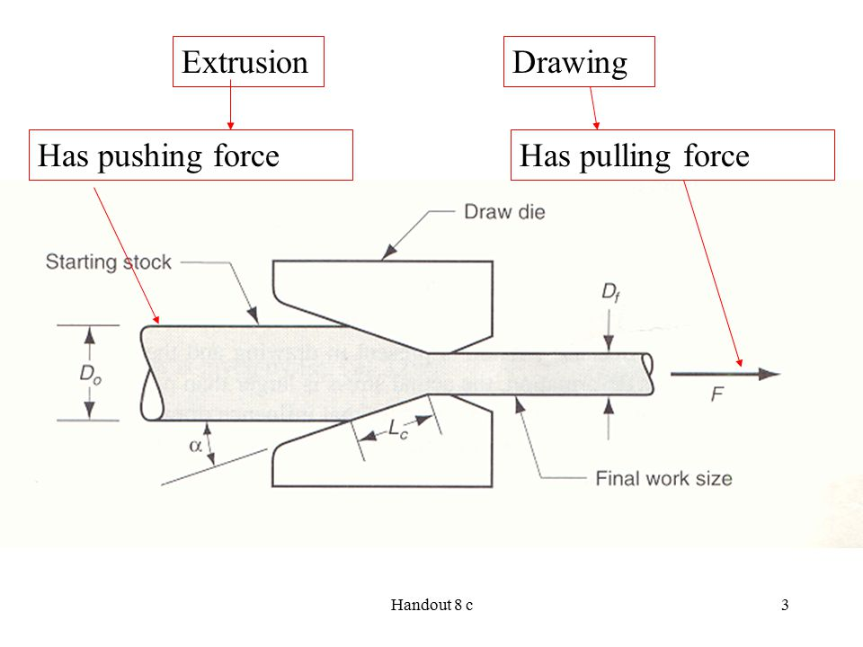 Extrusion Drawing Has pushing force Has pulling force Figure 1 here