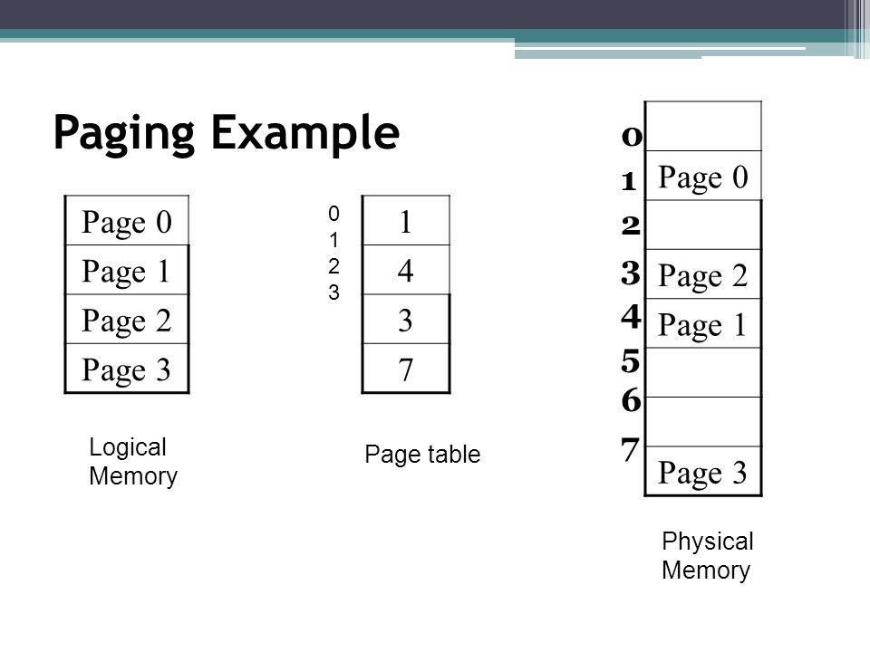 Paging Example Page 0 Page 2 Page 1 Page 3 1 2 3 4 5 6 7 Page 0 Page 1
