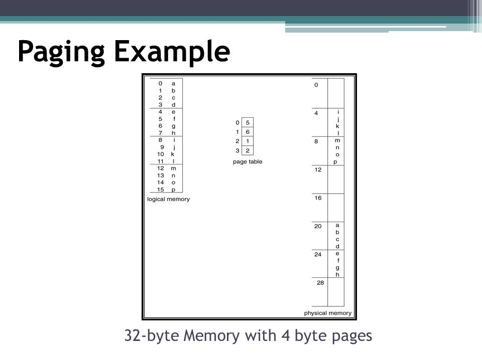 32-byte Memory with 4 byte pages