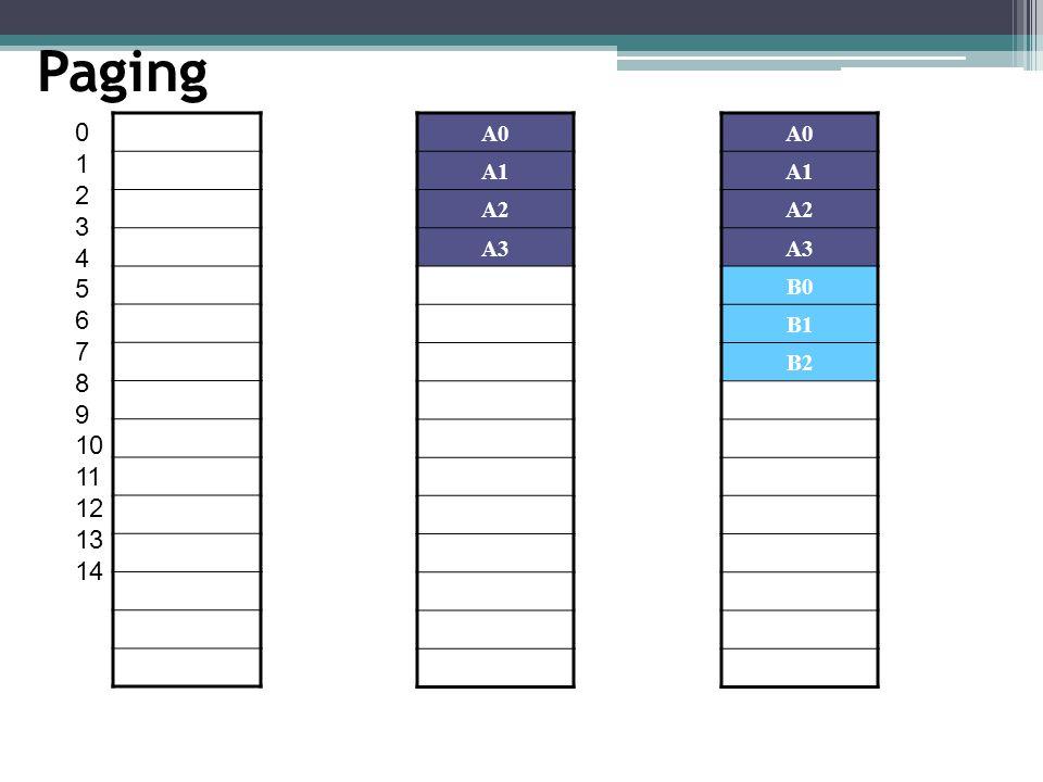 Paging 1 2 3 4 5 6 7 8 9 10 11 12 13 14 A0 A1 A2 A3 A0 A1 A2 A3 B0 B1 B2