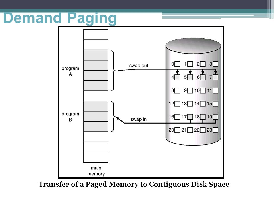 Demand Paging Transfer of a Paged Memory to Contiguous Disk Space