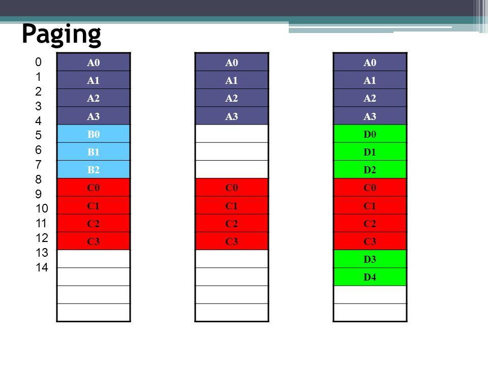 Paging 1. 2. 3. 4. 5. 6. 7. 8. 9. 10. 11. 12. 13. 14. A0. A1. A2. A3. B0. B1. B2.