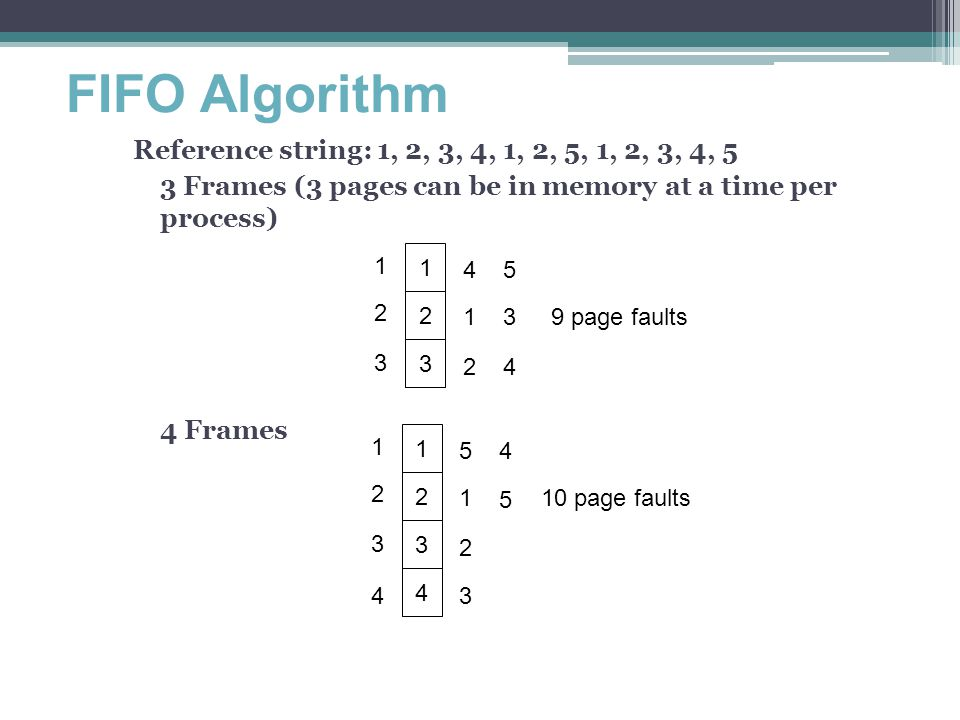 FIFO Algorithm Reference string: 1, 2, 3, 4, 1, 2, 5, 1, 2, 3, 4, 5