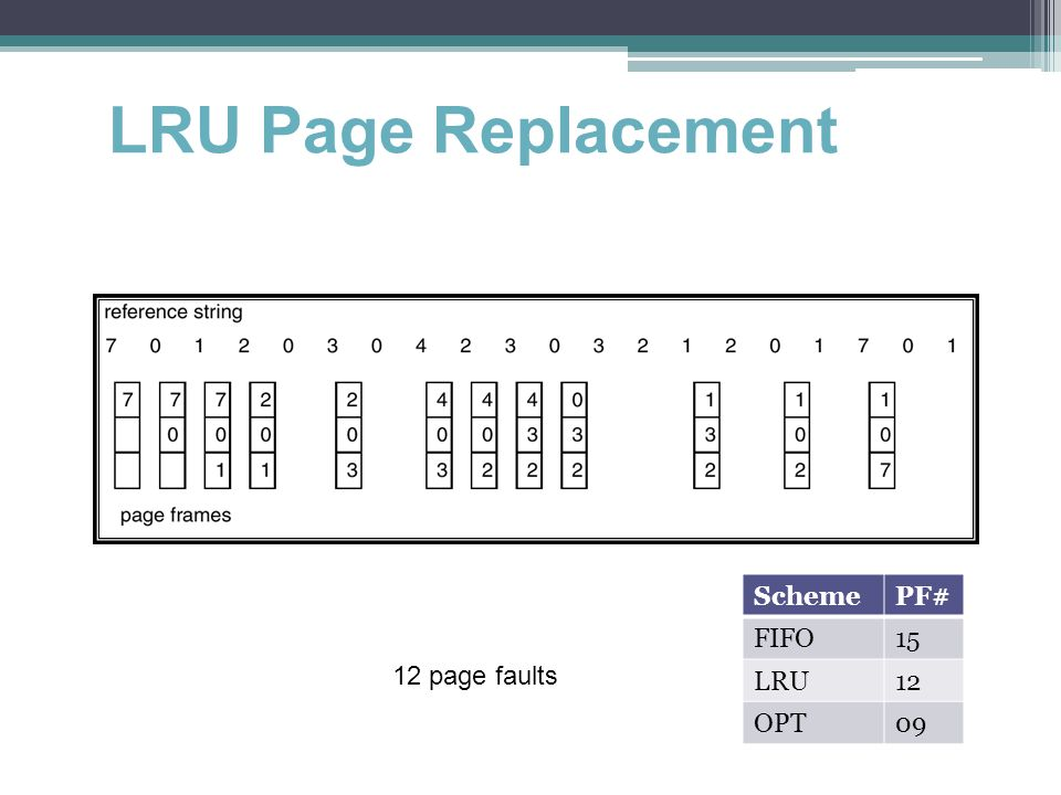 LRU Page Replacement Scheme PF# FIFO 15 LRU 12 OPT 09 12 page faults