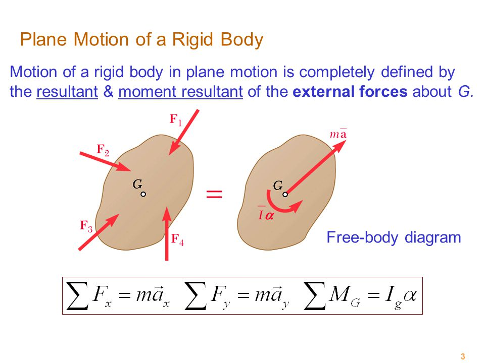 Plane Motion of a Rigid Body