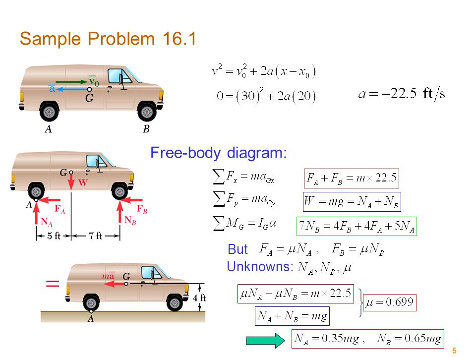 Sample Problem 16.1 Free-body diagram: But Unknowns: