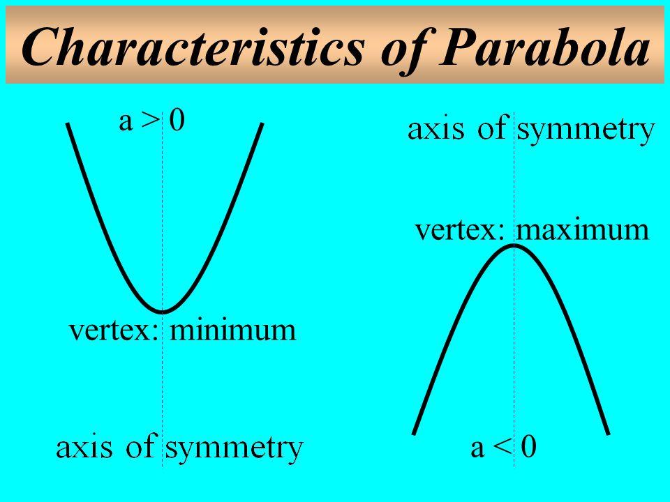 Characteristics of Parabola