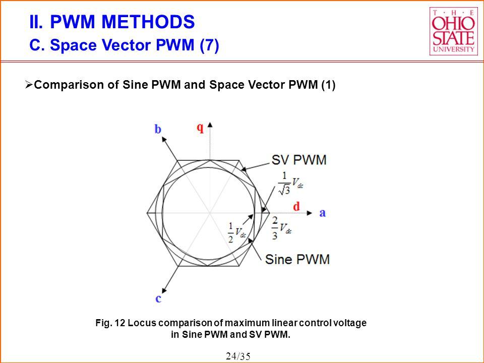 Fig. 12 Locus comparison of maximum linear control voltage
