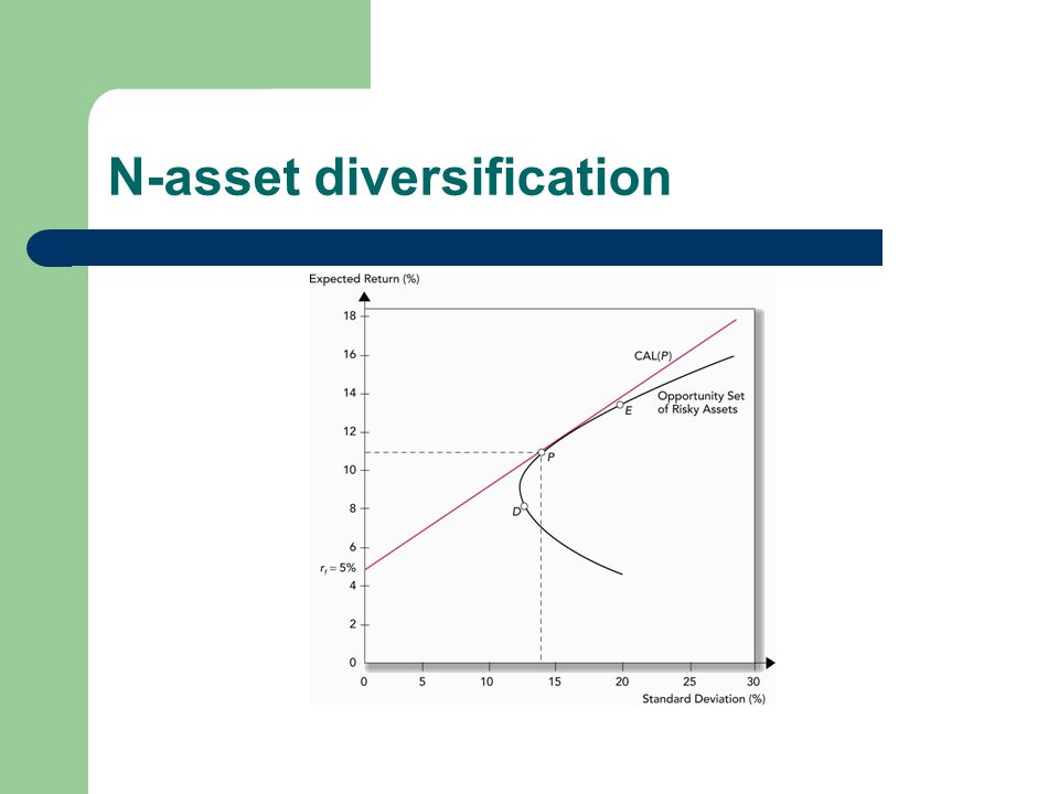 N-asset diversification