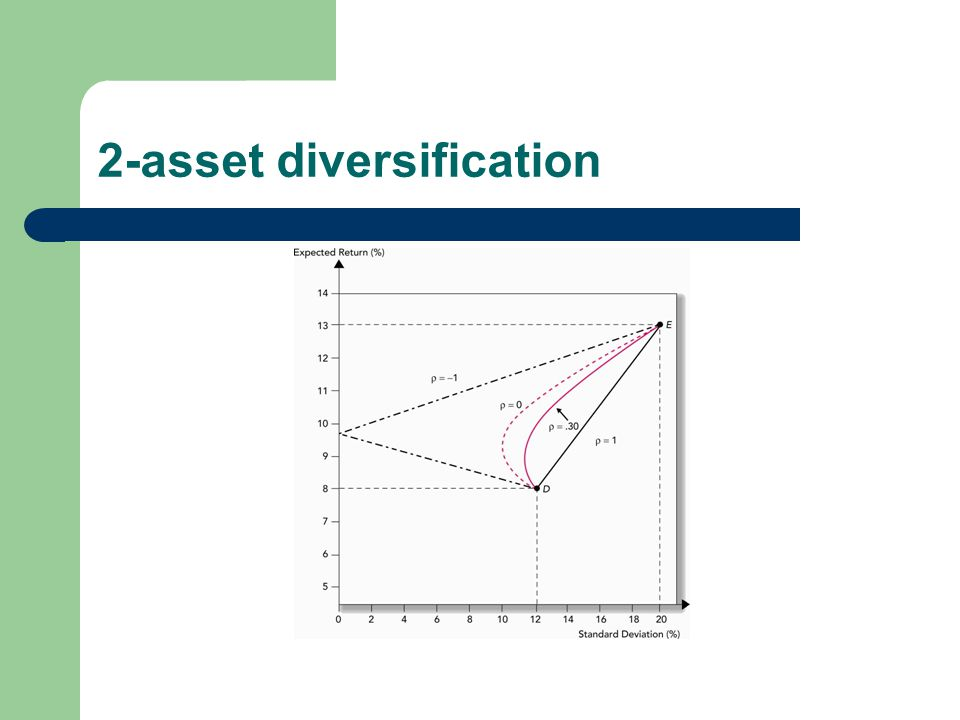 2-asset diversification