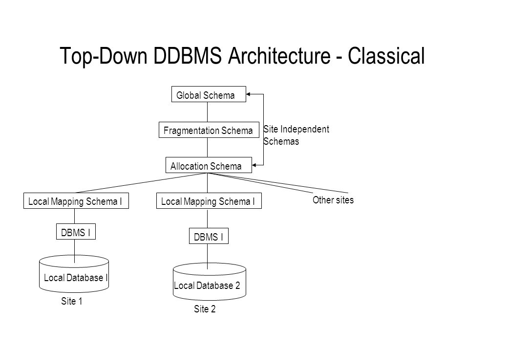 Top-Down DDBMS Architecture - Classical