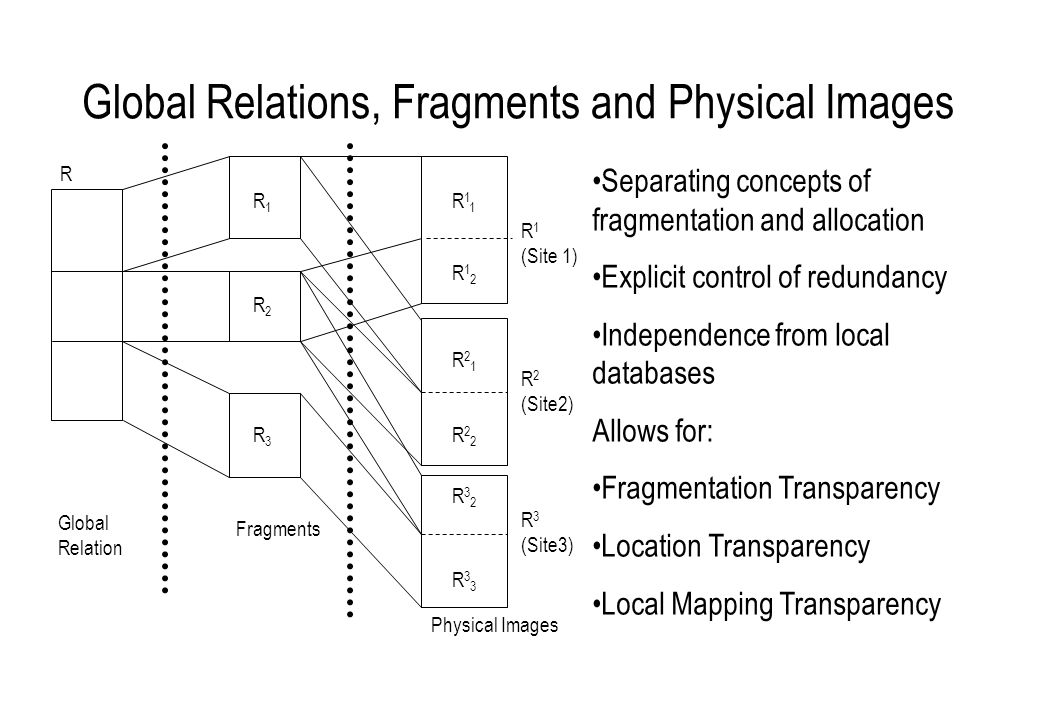 Global Relations, Fragments and Physical Images